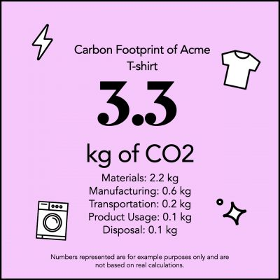 Example of a carbon label: carbon footprint of a T-shirt by Acme. Note that carbon labels can apply across any product or service!