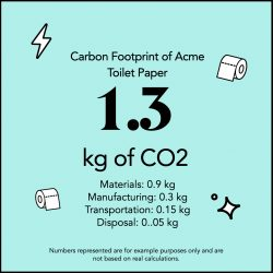 Example of a carbon label: carbon footprint of a roll of toilet paper by Acme. Note that carbon labels can apply across any product or service!